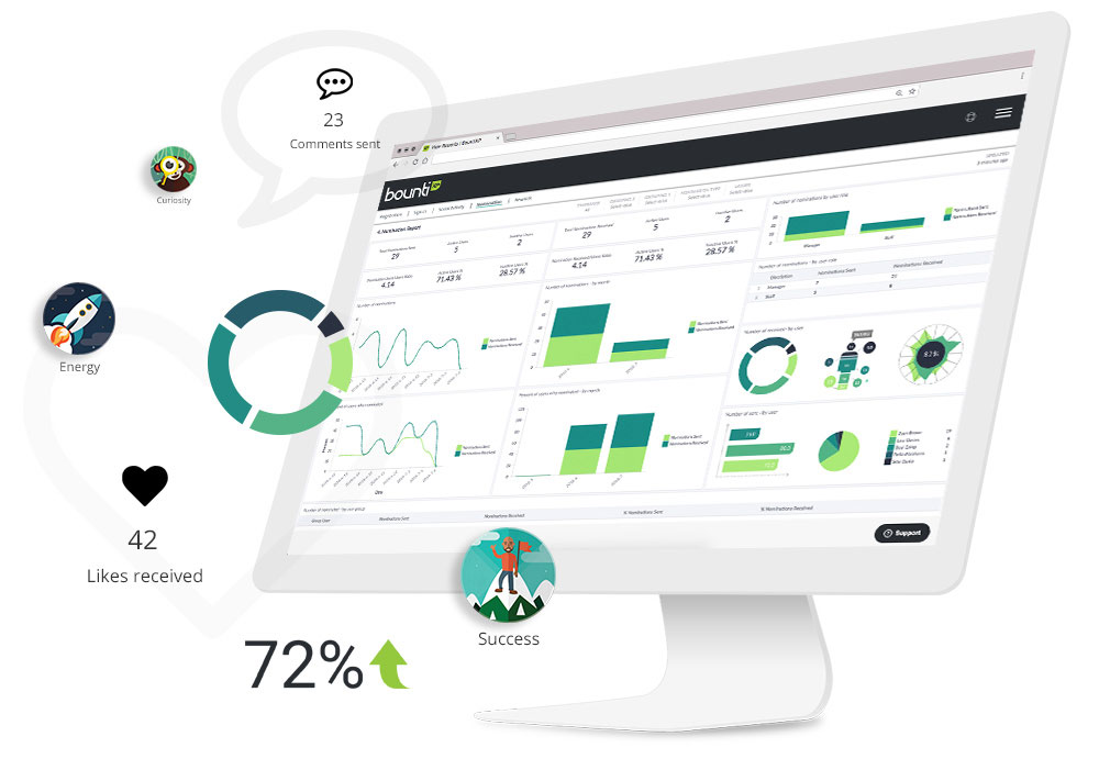 Analytics and feedback: Individual feedback, Interactive online dashboard, Downloadable reports, Business intelligence